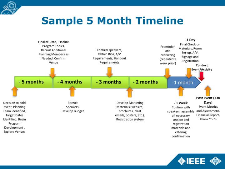 Sample 5 Month Timeline