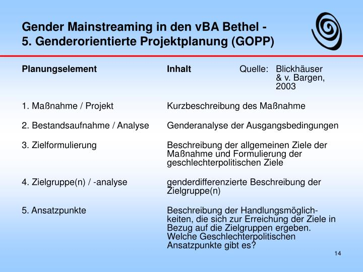 Gender Mainstreaming in den vBA Bethel -