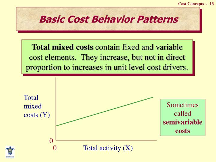 Basic Cost Behavior Patterns