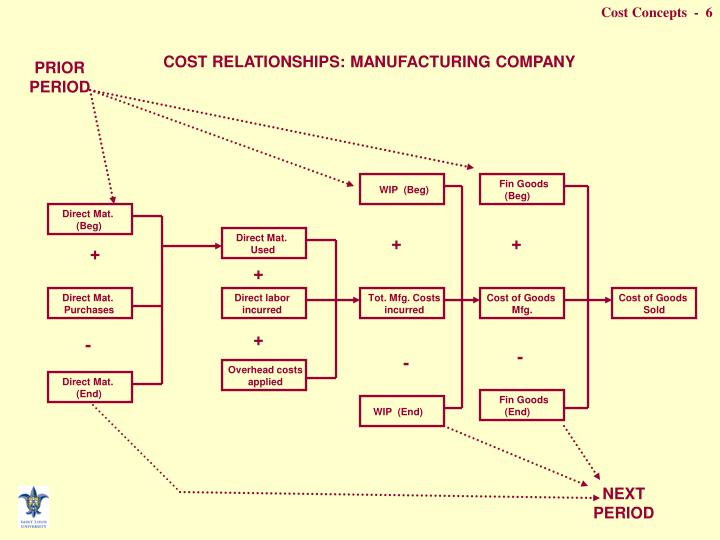 COST RELATIONSHIPS: MANUFACTURING COMPANY