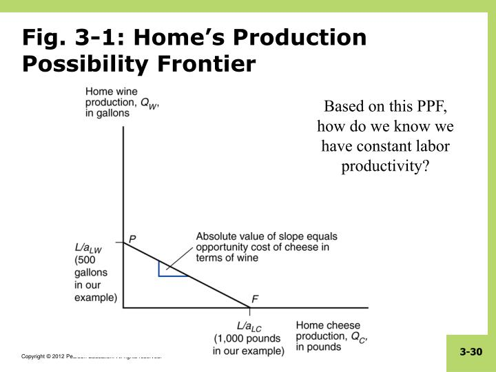 Fig. 3-1: Home's Production Possibility Frontier