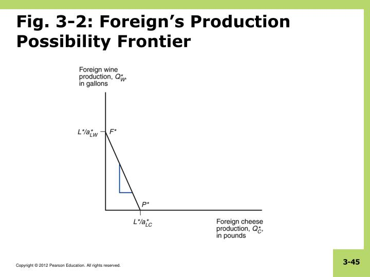 Fig. 3-2: Foreign's Production Possibility Frontier
