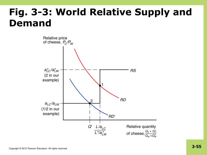 Fig. 3-3: World Relative Supply and Demand