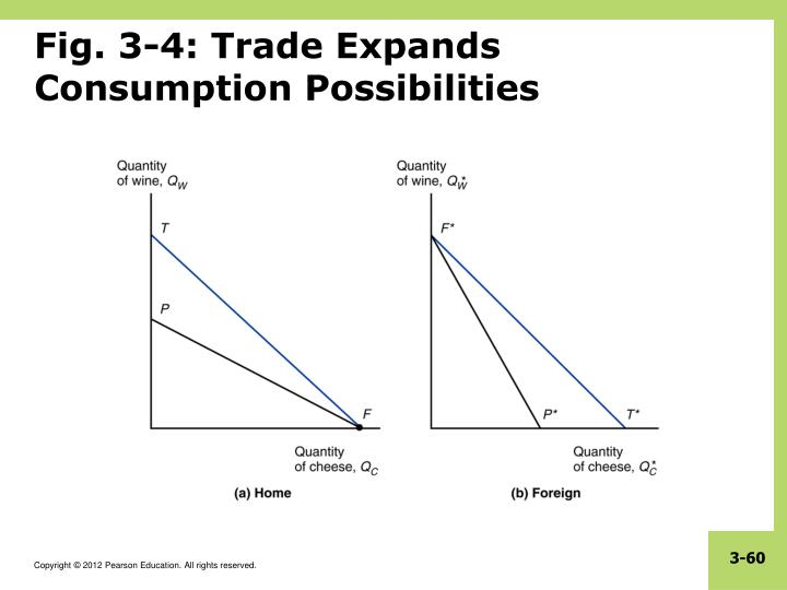 Fig. 3-4: Trade Expands Consumption Possibilities