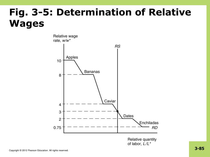 Fig. 3-5: Determination of Relative Wages