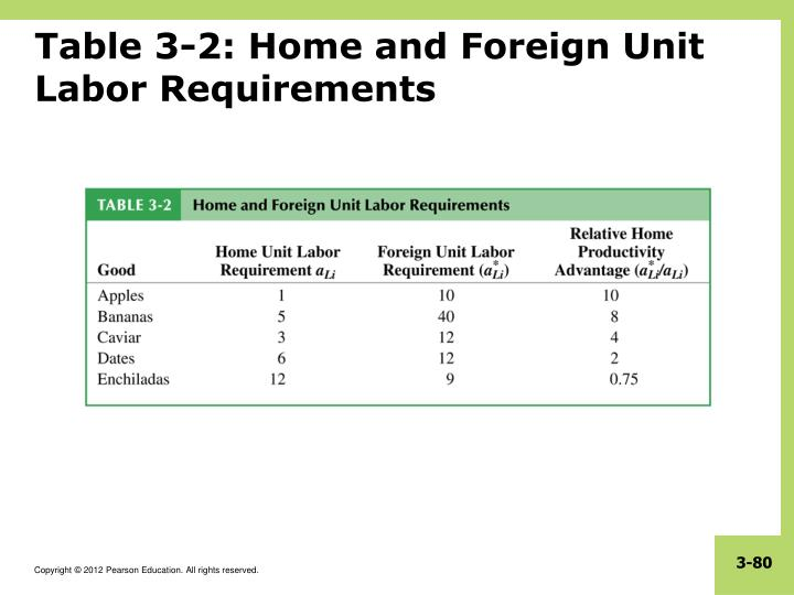 Table 3-2: Home and Foreign Unit Labor Requirements