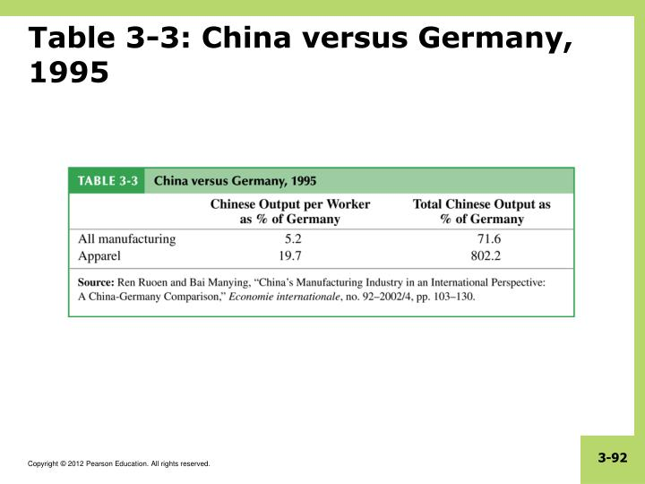 Table 3-3: China versus Germany, 1995