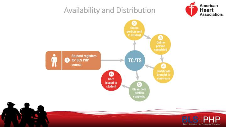 Availability and Distribution