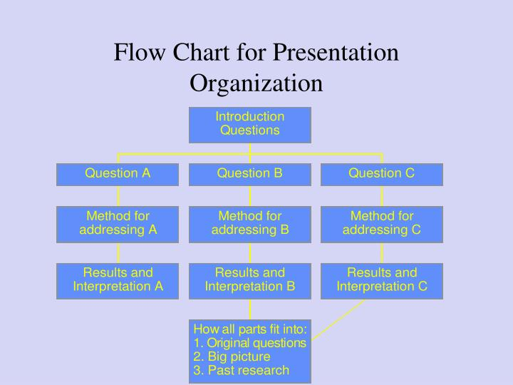 Flow Chart for Presentation Organization