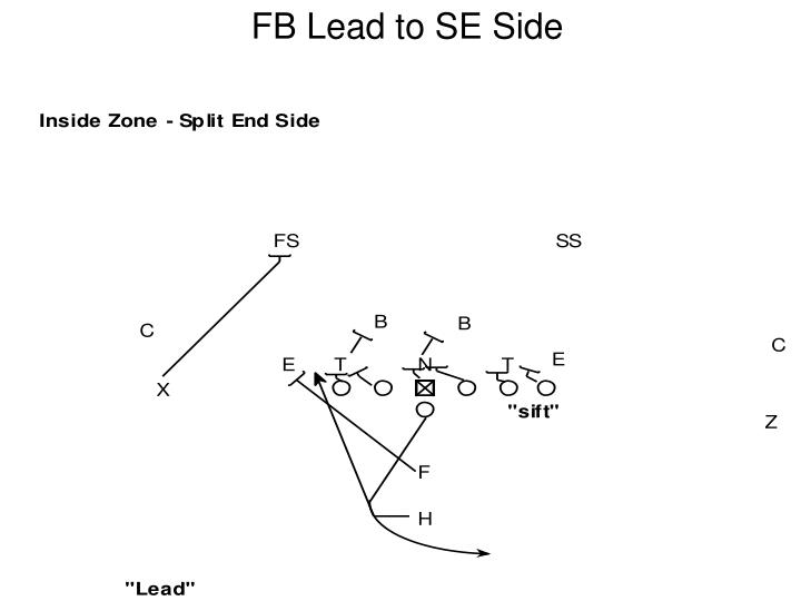 FB Lead to SE Side