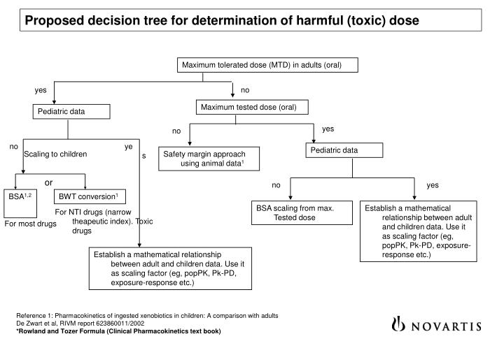 Proposed decision tree for determination of harmful (toxic) dose