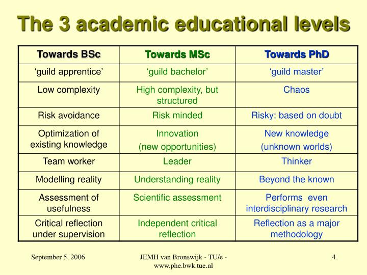 The 3 academic educational levels