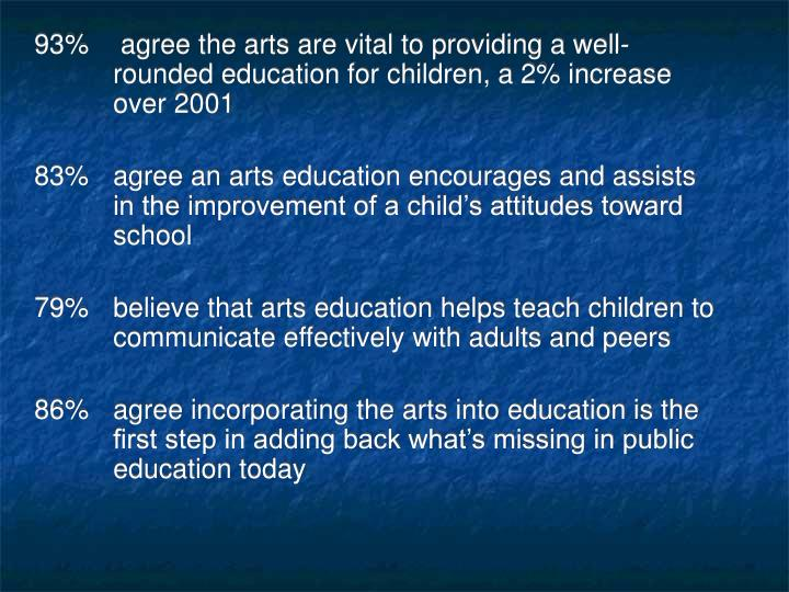 93% agree the arts are vital to providing a well-rounded education for children, a 2% increase over 2001