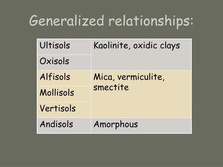 Generalized relationships: