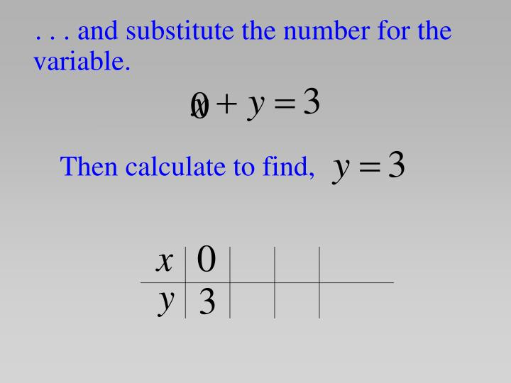 . . . and substitute the number for the variable.