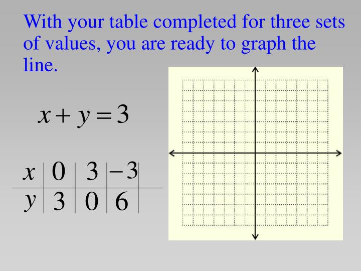 With your table completed for three sets of values, you are ready to graph the line.