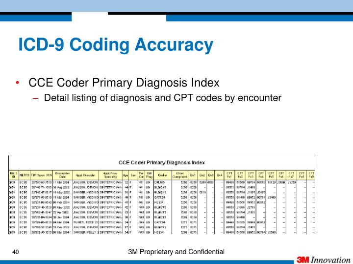 icd 9 coding Explore information about icd-10 codes to simplify your medical billing process and ensure your practice receives correct payments.