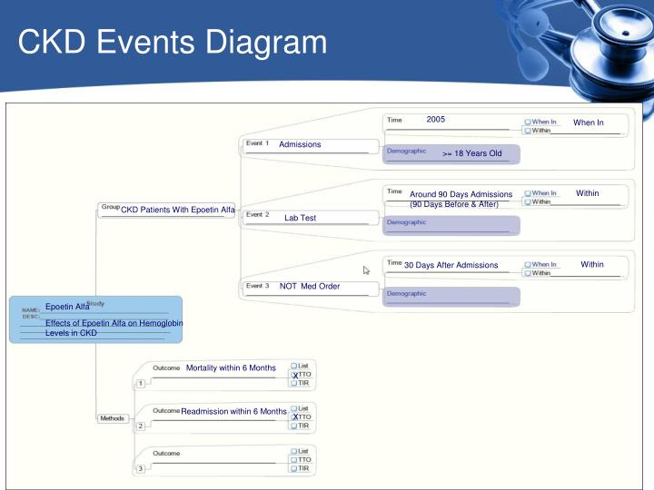 CKD Events Diagram