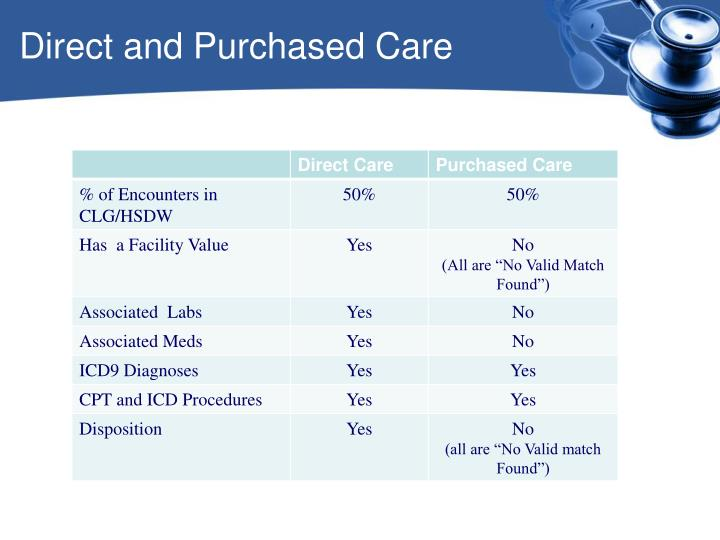 Direct and Purchased Care