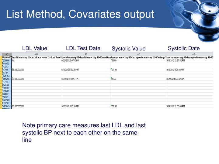 List Method, Covariates output
