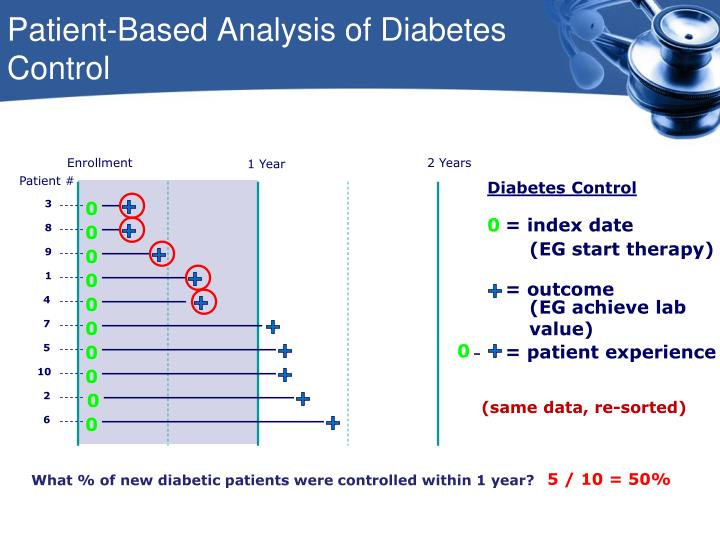Patient-Based Analysis of Diabetes Control
