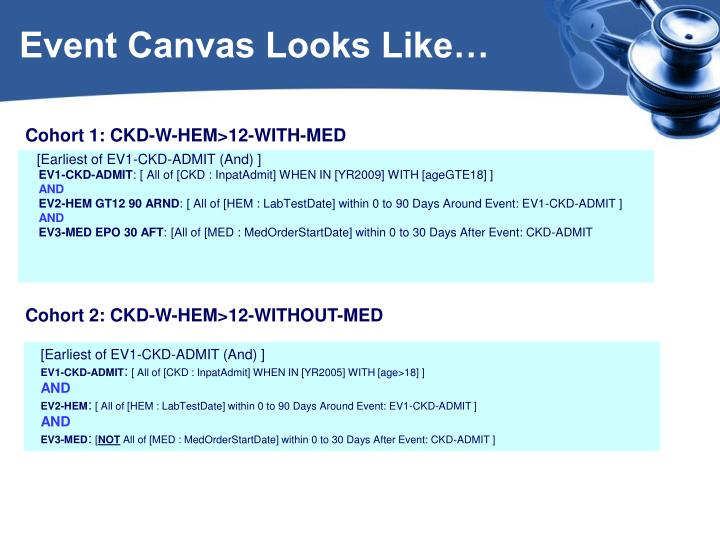 Event Canvas Looks Like…