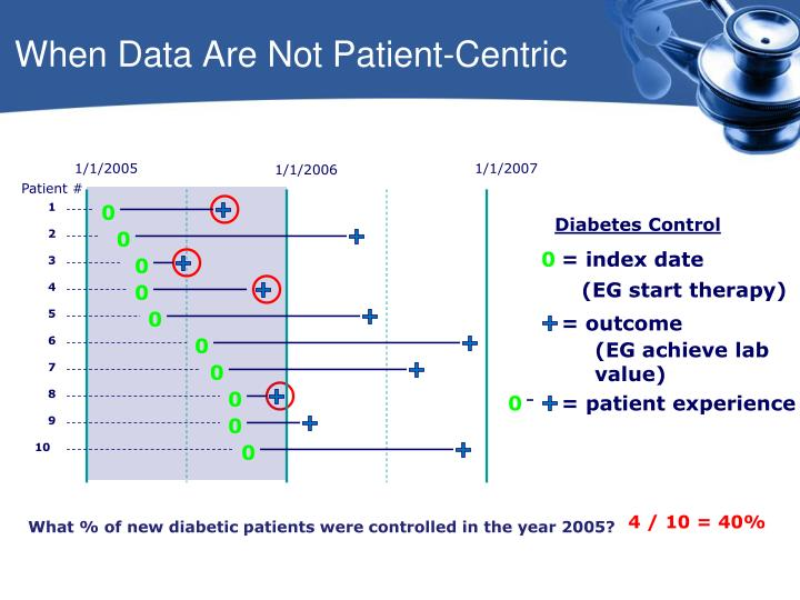 When Data Are Not Patient-Centric