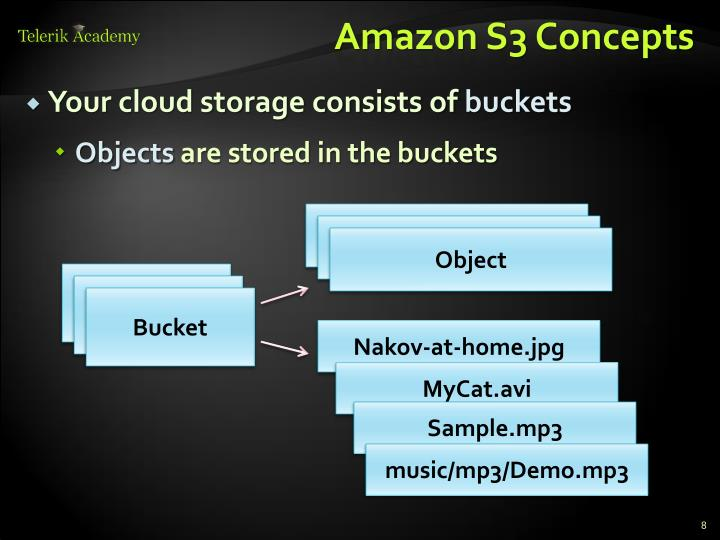 Amazon S3 Concepts