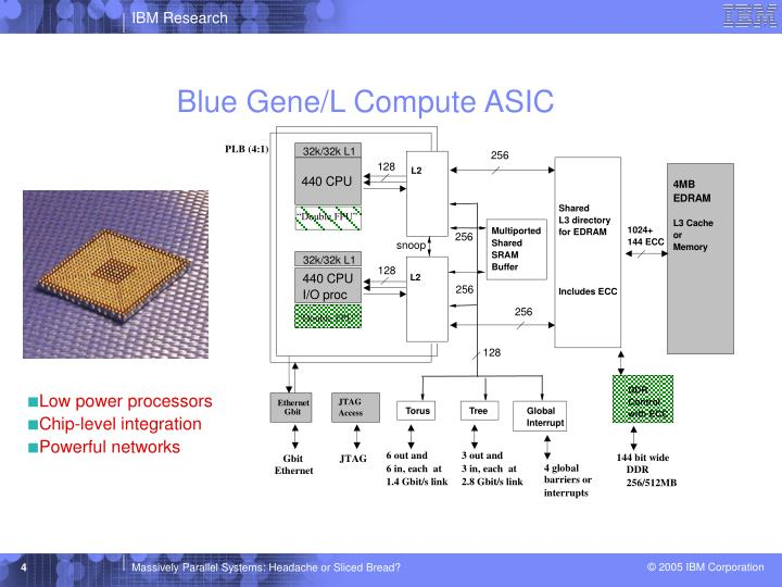 Blue Gene/L Compute ASIC