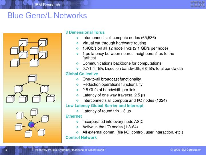 Blue Gene/L Networks
