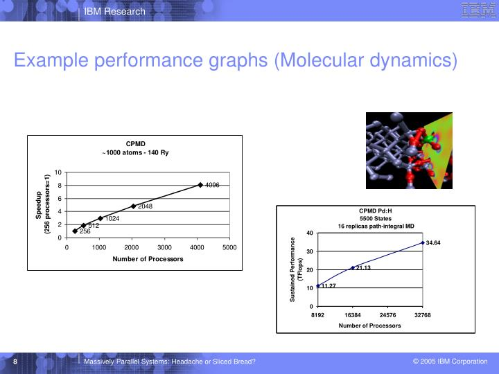 Example performance graphs (Molecular dynamics)