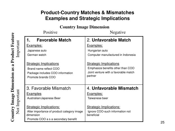 Product-Country Matches & Mismatches