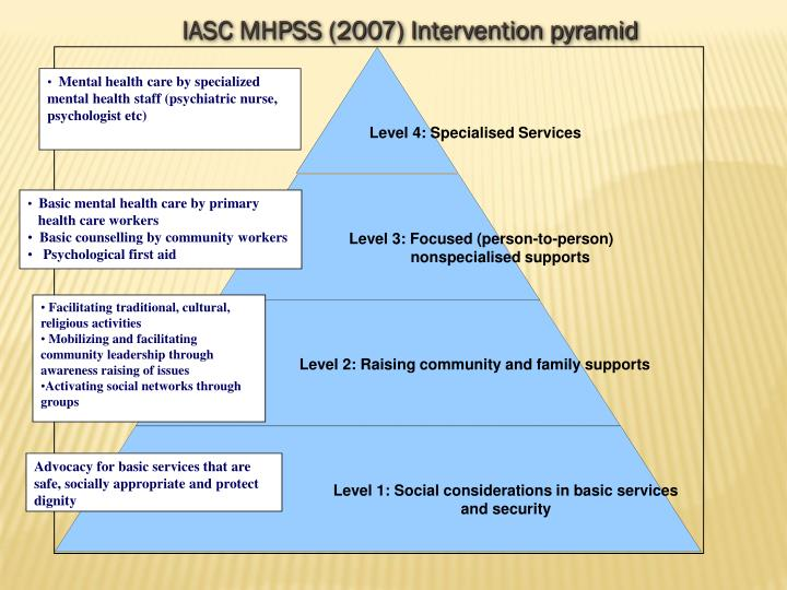 IASC MHPSS (2007) Intervention