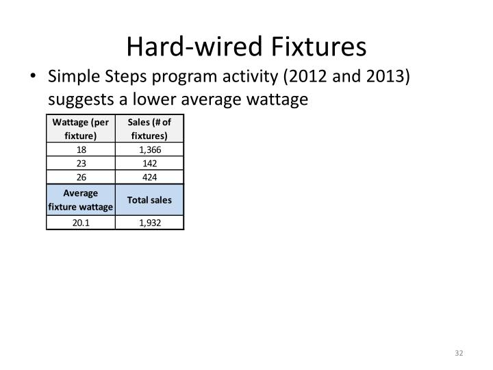 Hard-wired Fixtures