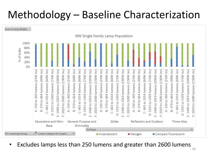 Methodology – Baseline Characterization
