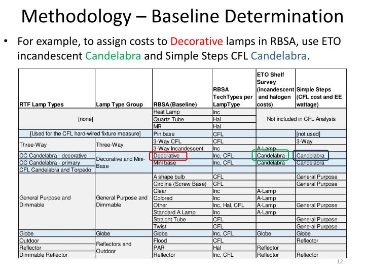 Methodology – Baseline Determination