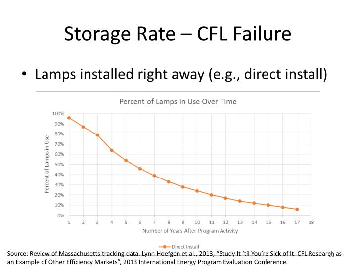Storage Rate – CFL Failure
