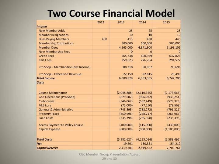 Two Course Financial Model