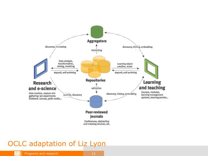 OCLC adaptation of Liz Lyon
