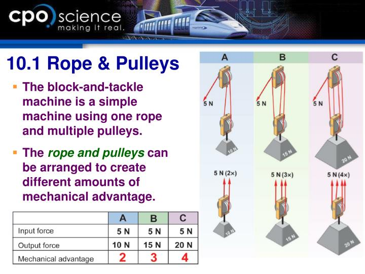 The block-and-tackle machine is a simple machine using one rope and multiple pulleys.