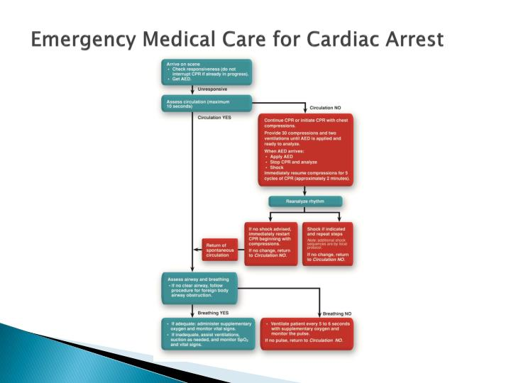 Emergency Medical Care for Cardiac