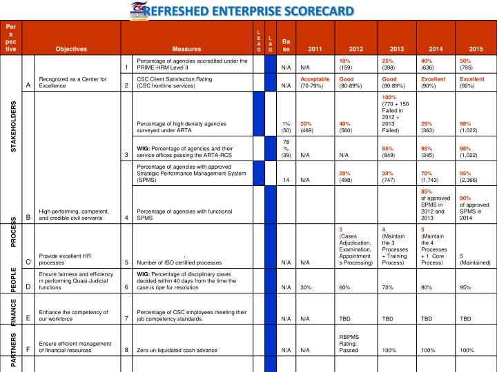 REFRESHED ENTERPRISE SCORECARD