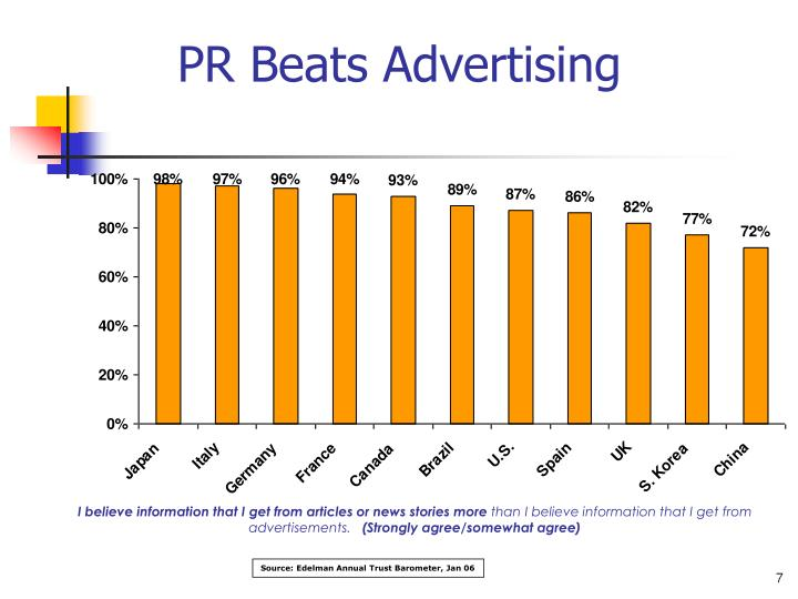 PR Beats Advertising