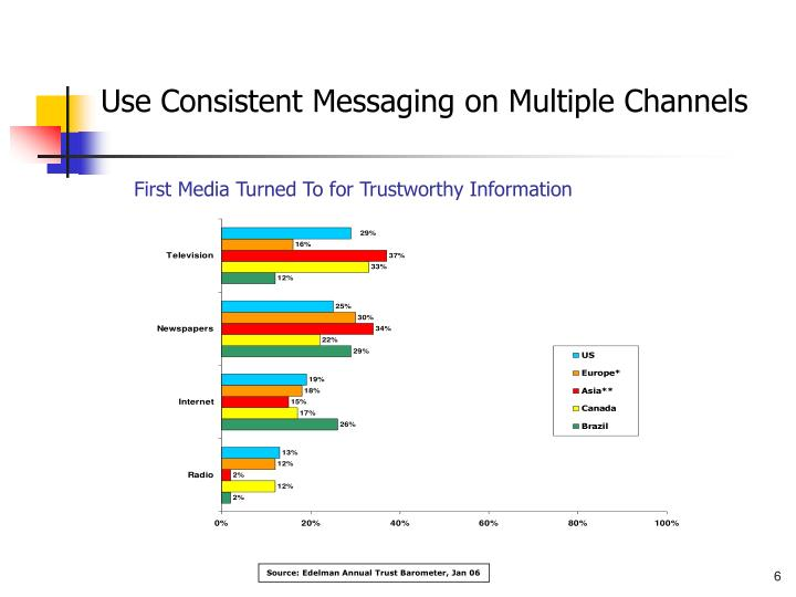 Use Consistent Messaging on Multiple Channels