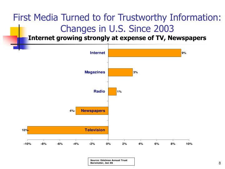 First Media Turned to for Trustworthy Information: