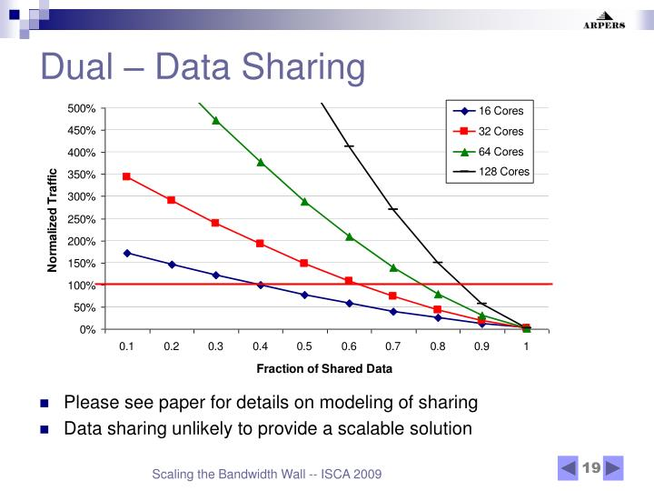 Dual – Data Sharing