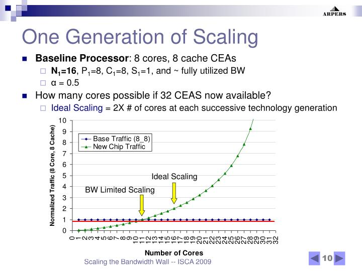 One Generation of Scaling