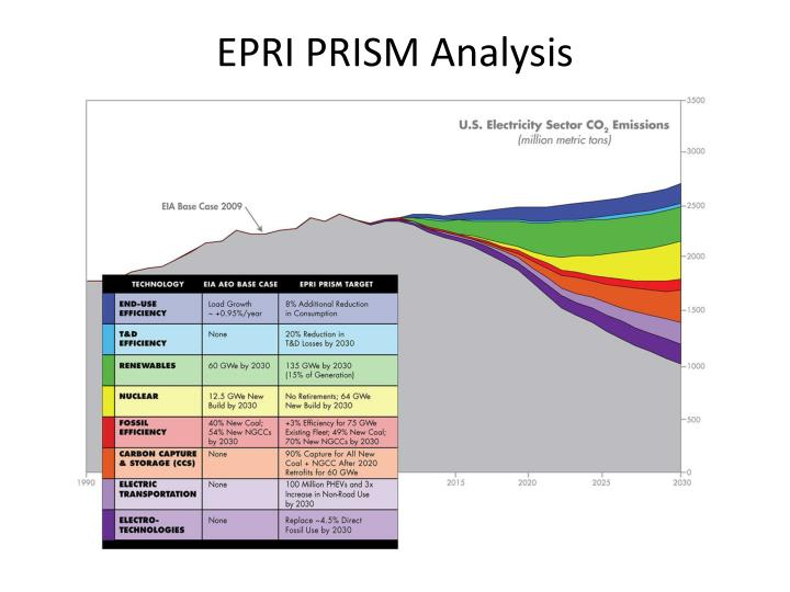 EPRI PRISM Analysis