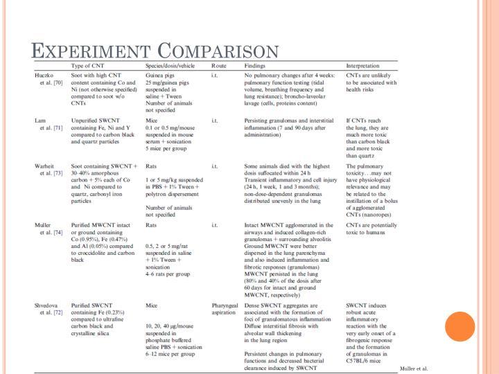 Experiment Comparison