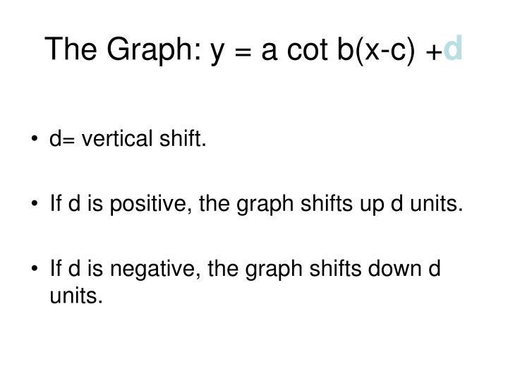 The Graph: y = a cot b(x-c) +